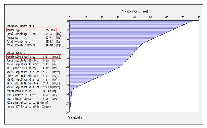 预测软件帮你节时高效选对打桩锤施工