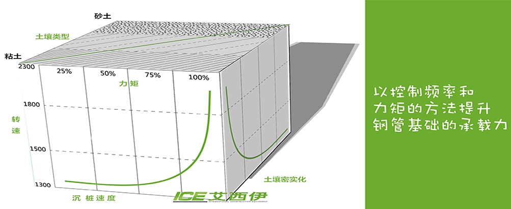 以控制频率和力矩的方法提升钢管基础的承载力